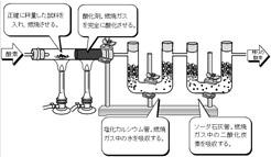 Element_analysis